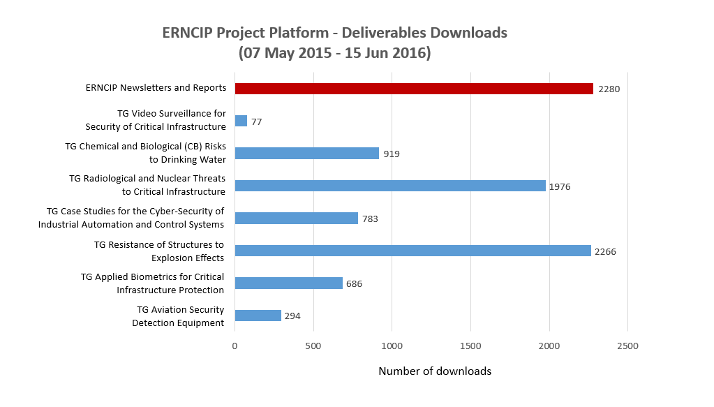 ERNCIP Platform - Statistics of the Thematic Group reports and deliverables